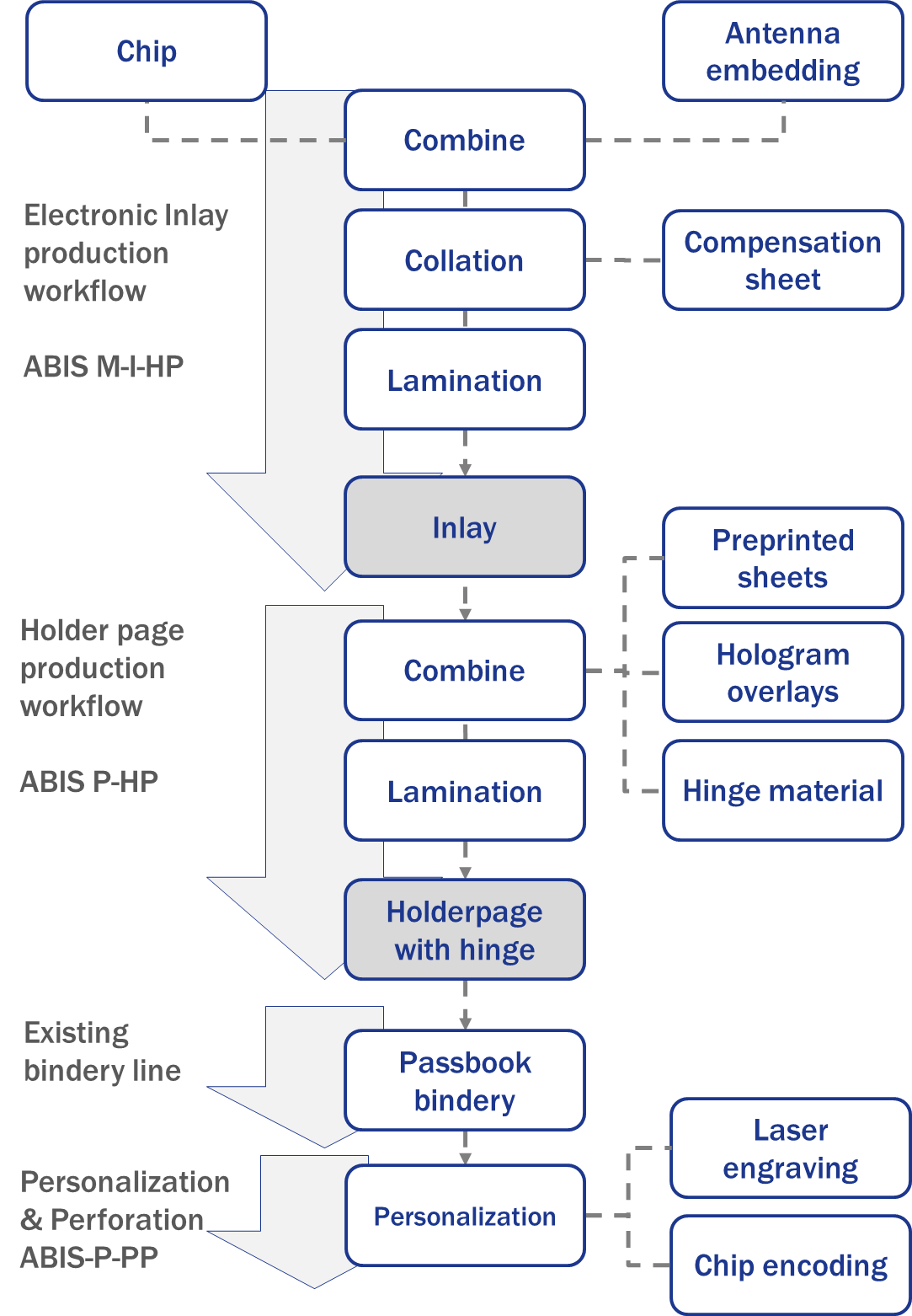 Holderpage Solution Workflow