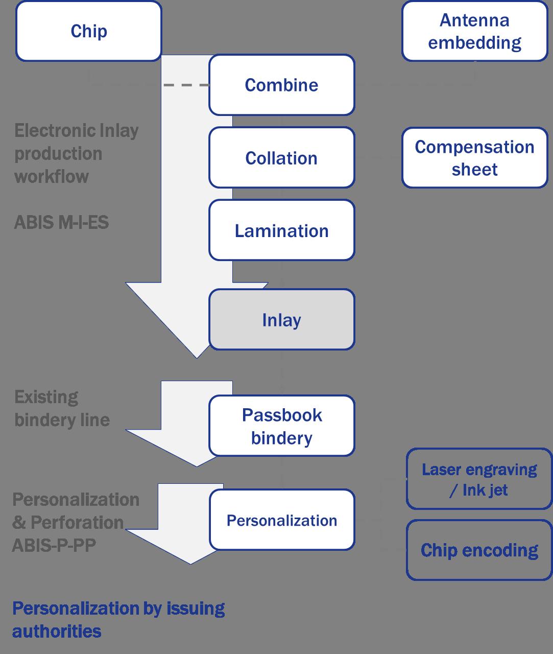 eCover Workflow v2